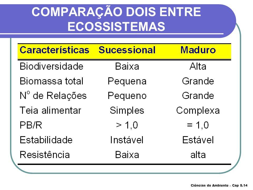 COMPARAÇÃO DOIS ENTRE ECOSSISTEMAS