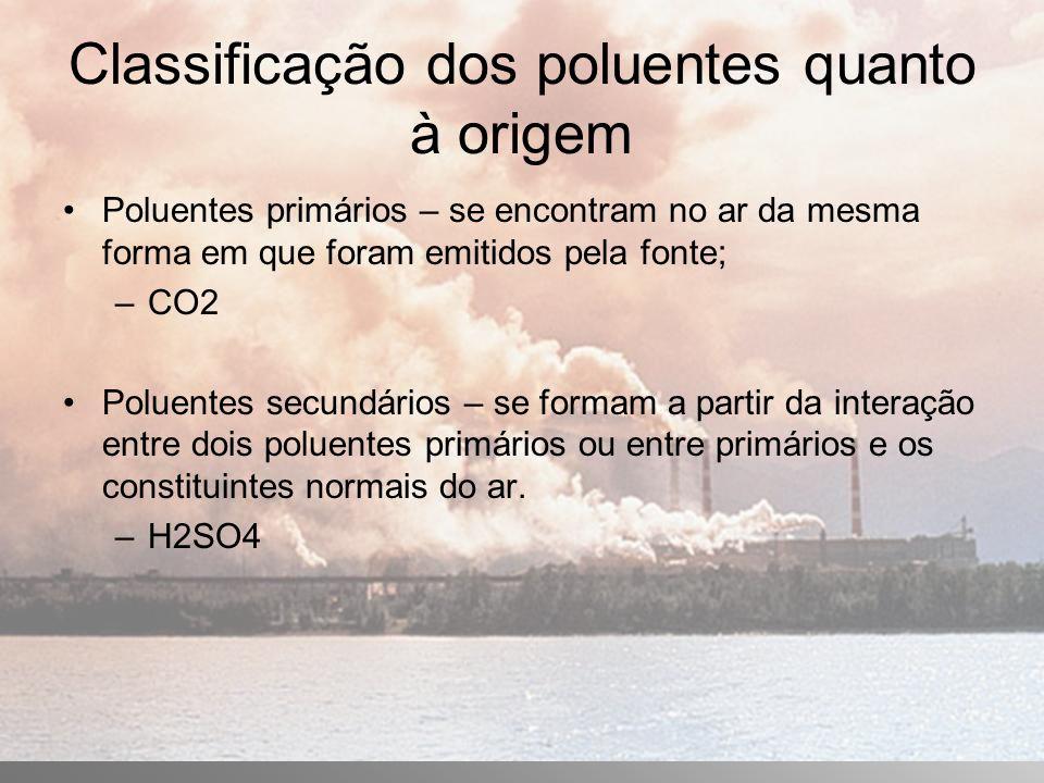 Classificação dos poluentes quanto à origem