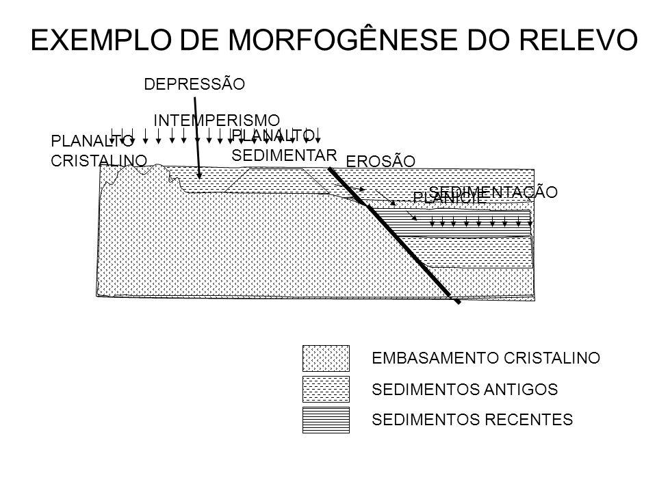 EXEMPLO DE MORFOGÊNESE DO RELEVO