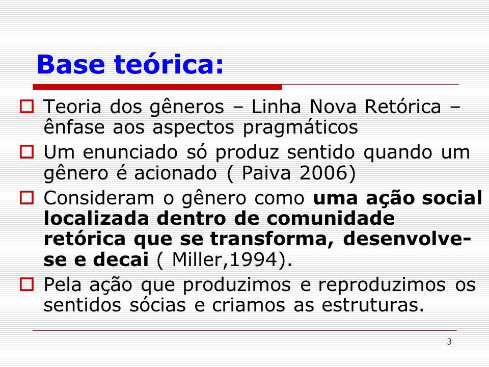 Base teórica: Teoria dos gêneros – Linha Nova Retórica –ênfase aos aspectos pragmáticos.