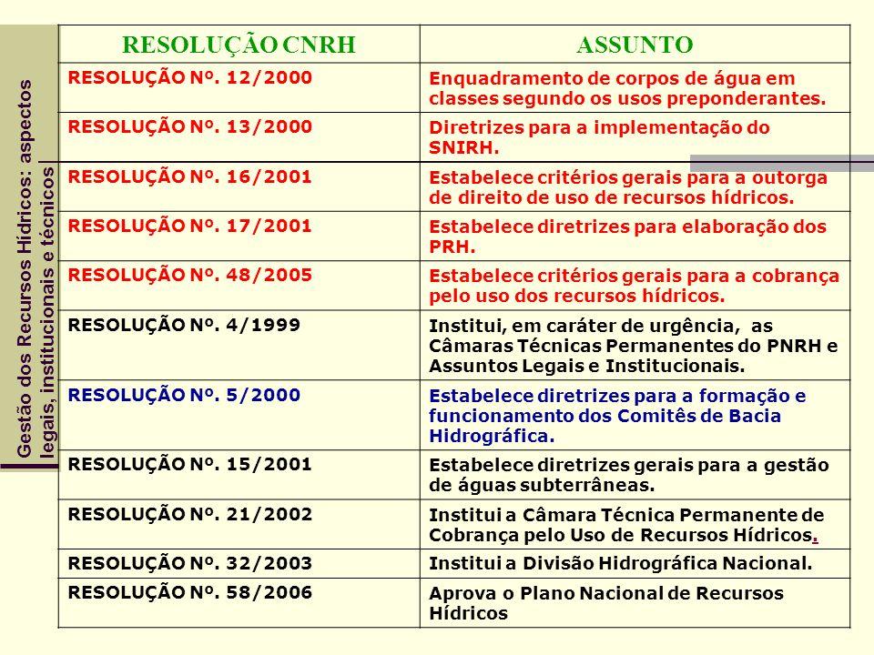 RESOLUÇÃO CNRH ASSUNTO