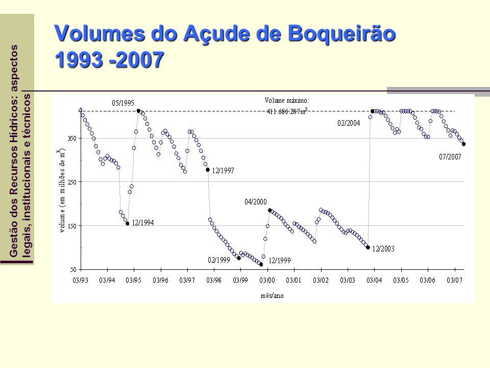 Volumes do Açude de Boqueirão 1993 -2007