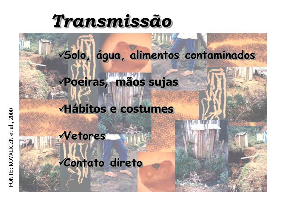 Transmissão Solo, água, alimentos contaminados Poeiras, mãos sujas