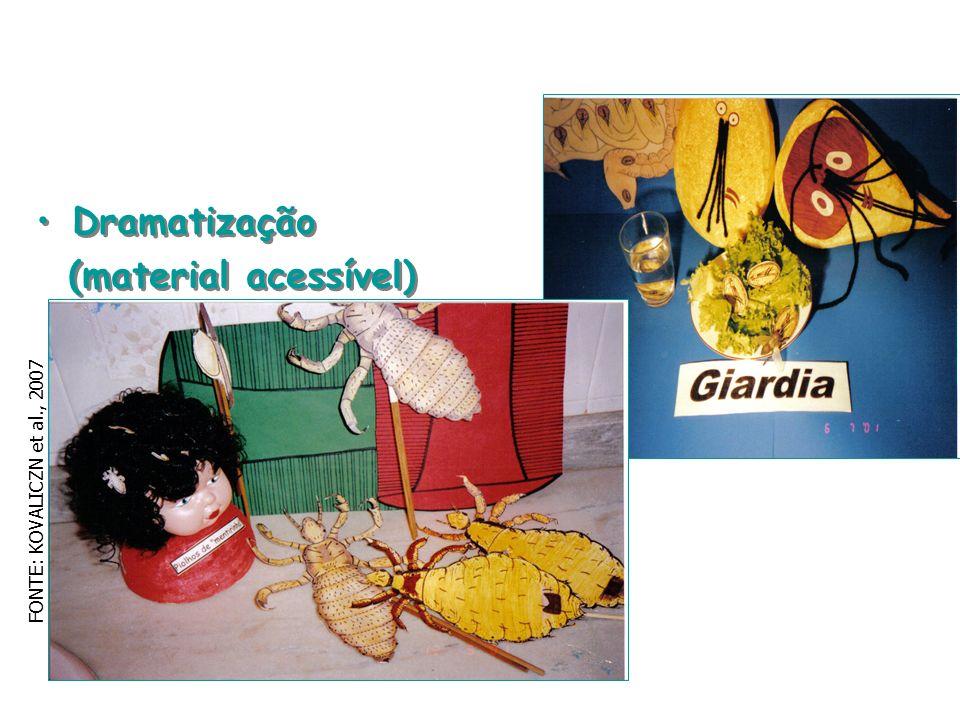 Dramatização (material acessível) FONTE: KOVALICZN et al., 2007