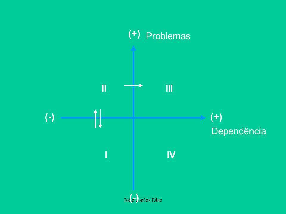 (+) Problemas II III (-) (+) Dependência I IV (-) João Carlos Dias