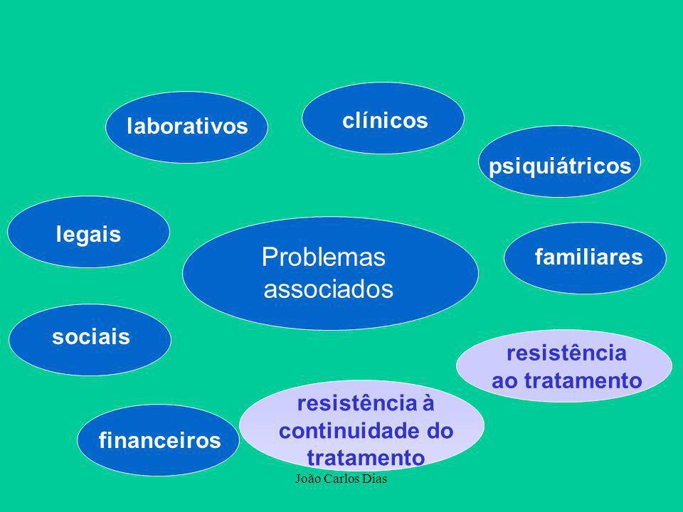 Problemas associados clínicos laborativos psiquiátricos legais