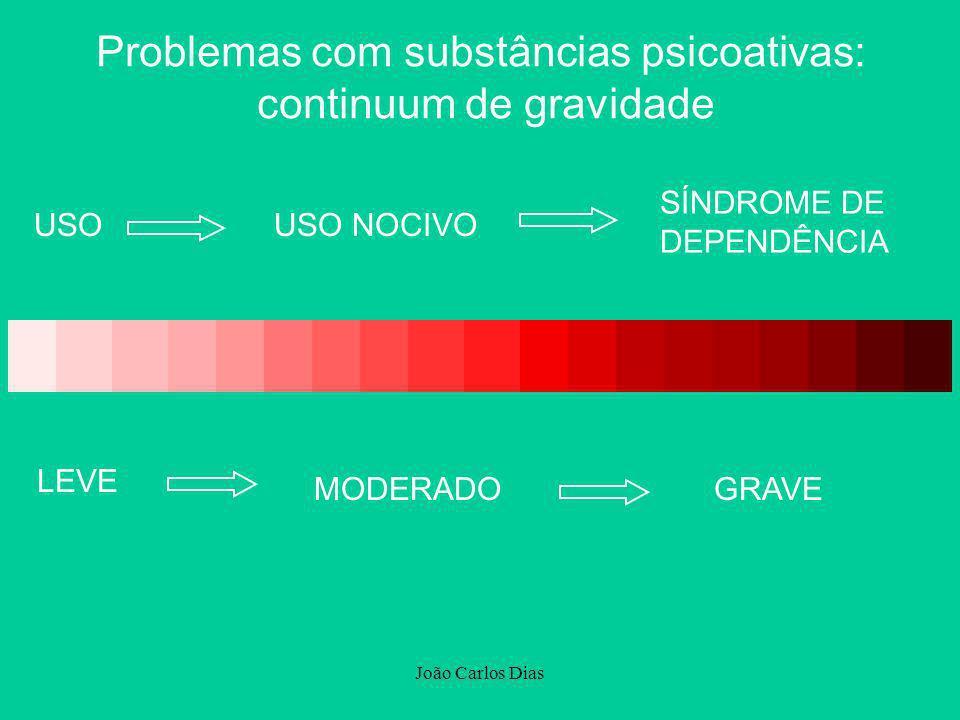 Problemas com substâncias psicoativas: continuum de gravidade
