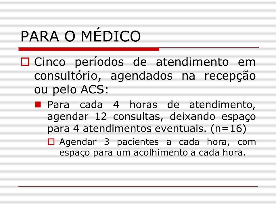 PARA O MÉDICOCinco períodos de atendimento em consultório, agendados na recepção ou pelo ACS: