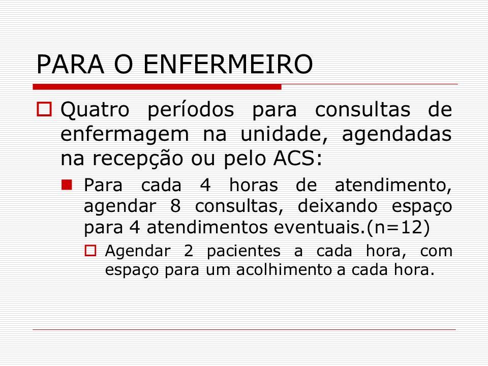 PARA O ENFERMEIRO Quatro períodos para consultas de enfermagem na unidade, agendadas na recepção ou pelo ACS: