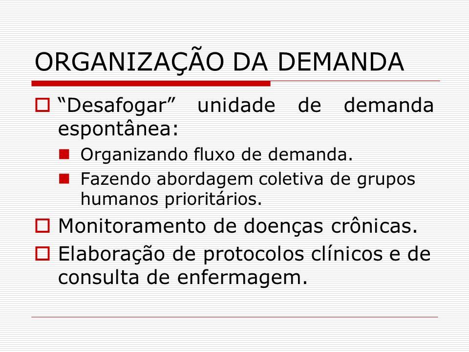 ORGANIZAÇÃO DA DEMANDA