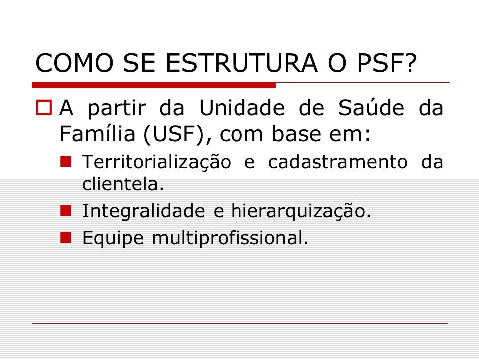 COMO SE ESTRUTURA O PSF A partir da Unidade de Saúde da Família (USF), com base em: Territorialização e cadastramento da clientela.