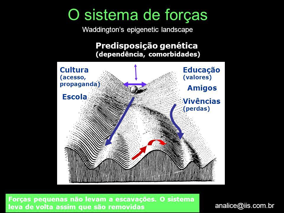 O sistema de forças Predisposição genética