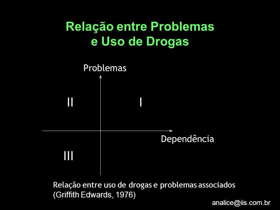 Relação entre Problemas e Uso de Drogas
