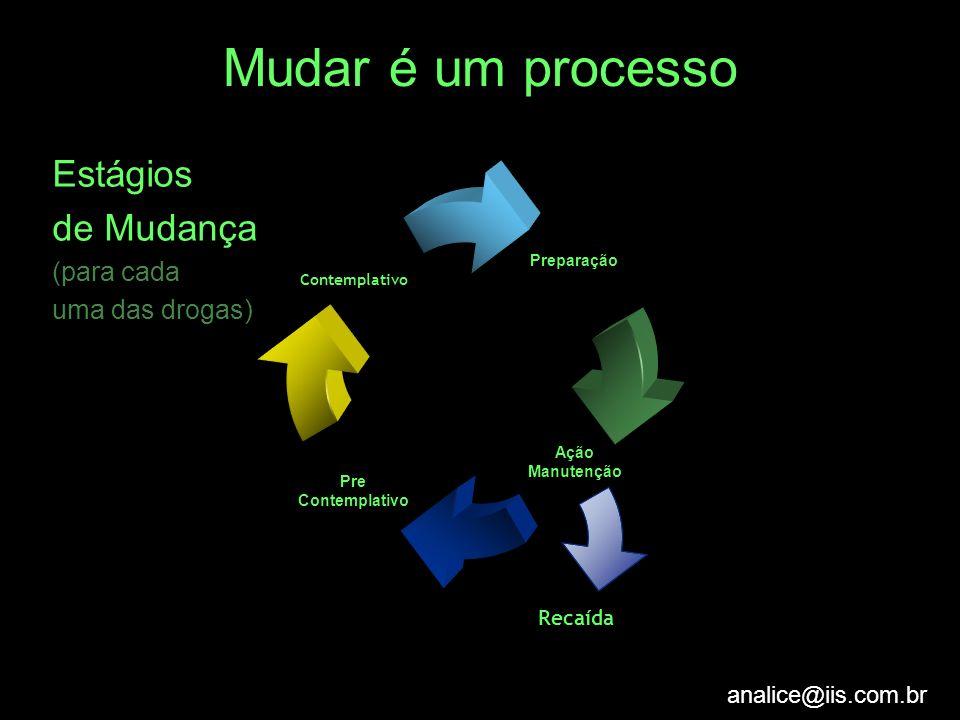 Mudar é um processo Estágios de Mudança (para cada uma das drogas)