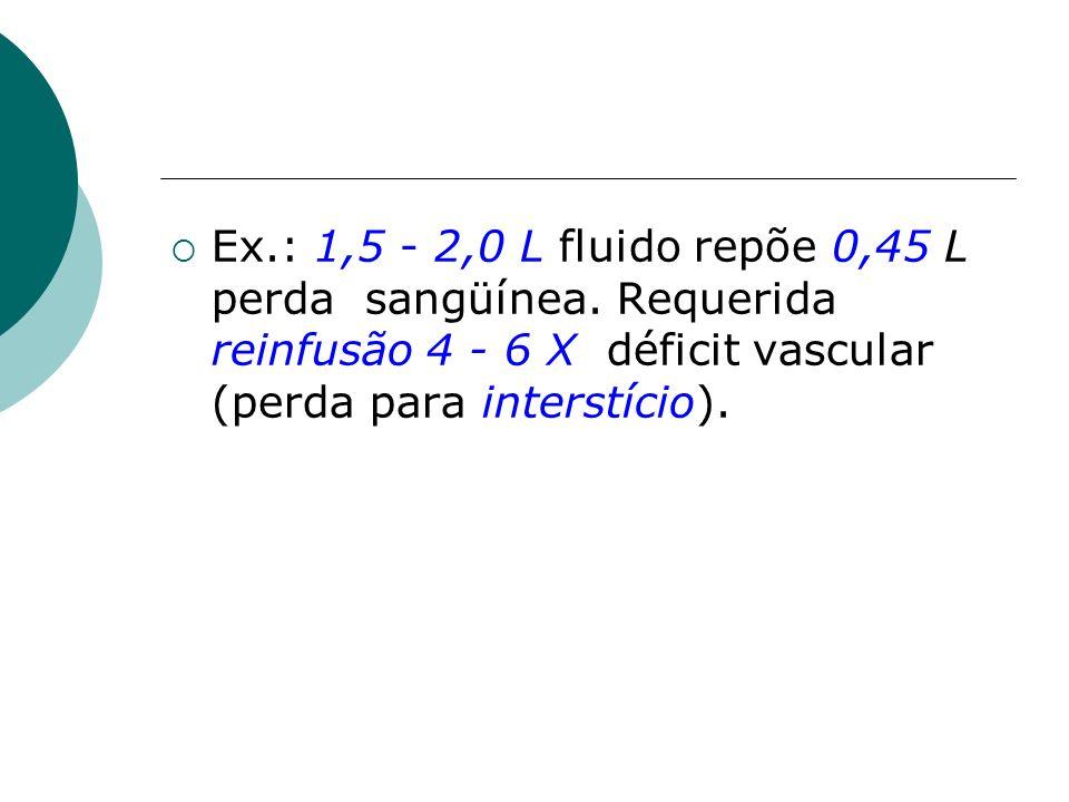 Ex. : 1,5 - 2,0 L fluido repõe 0,45 L perda sangüínea