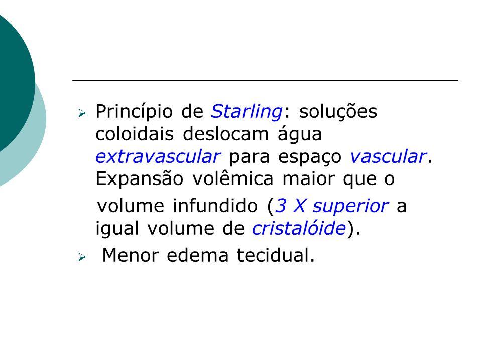 Princípio de Starling: soluções coloidais deslocam água extravascular para espaço vascular. Expansão volêmica maior que o