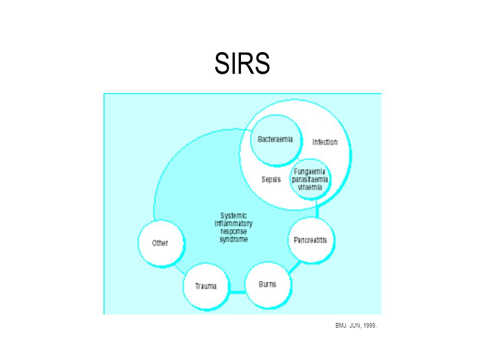 SIRS BMJ. JUN, 1999.
