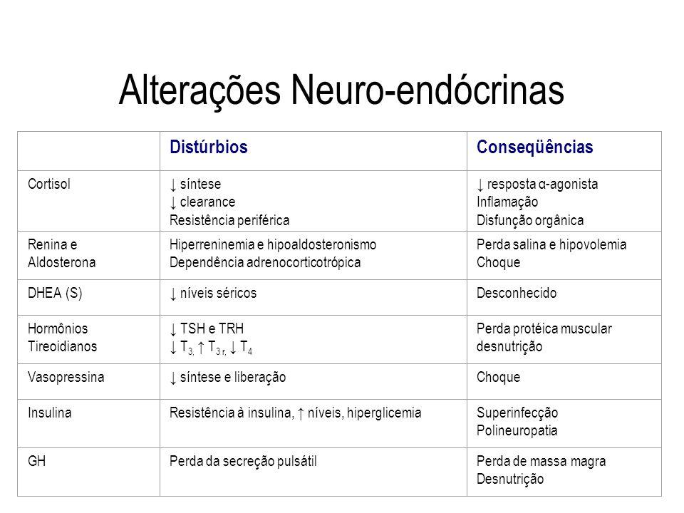 Alterações Neuro-endócrinas