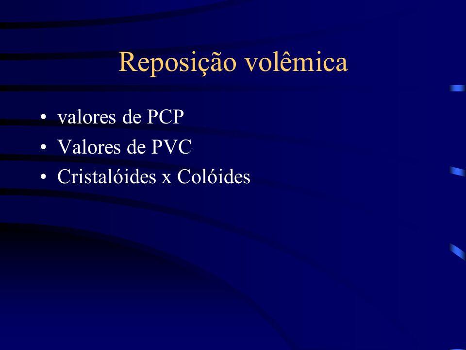 Reposição volêmica valores de PCP Valores de PVC