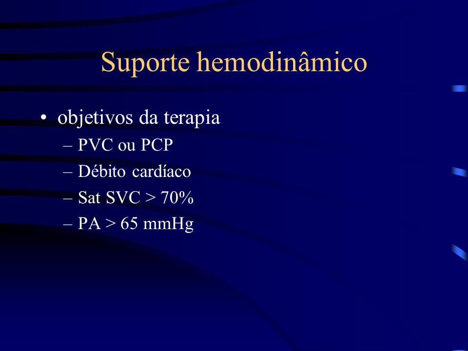 Suporte hemodinâmico objetivos da terapia PVC ou PCP Débito cardíaco