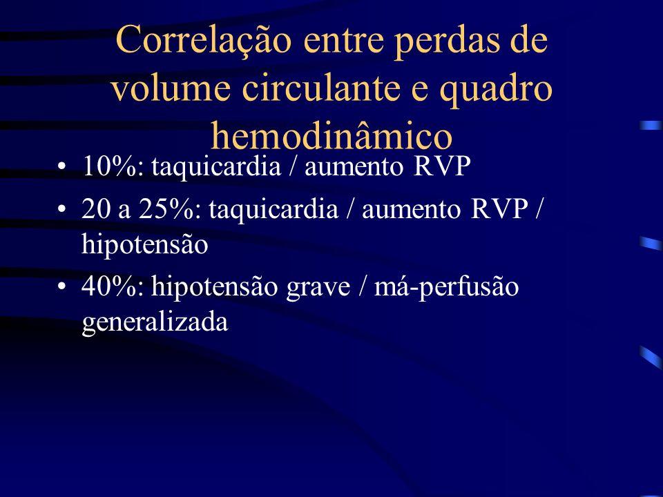 Correlação entre perdas de volume circulante e quadro hemodinâmico