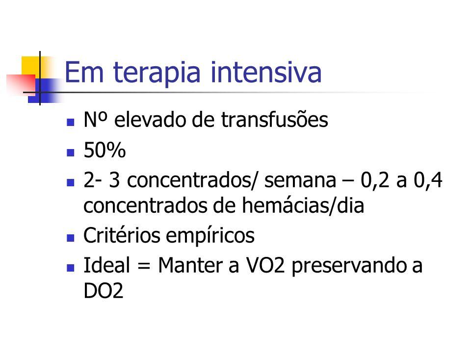 Em terapia intensiva Nº elevado de transfusões 50%