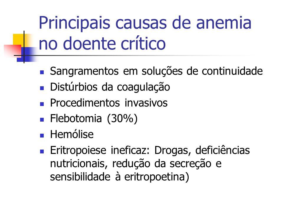 Principais causas de anemia no doente crítico