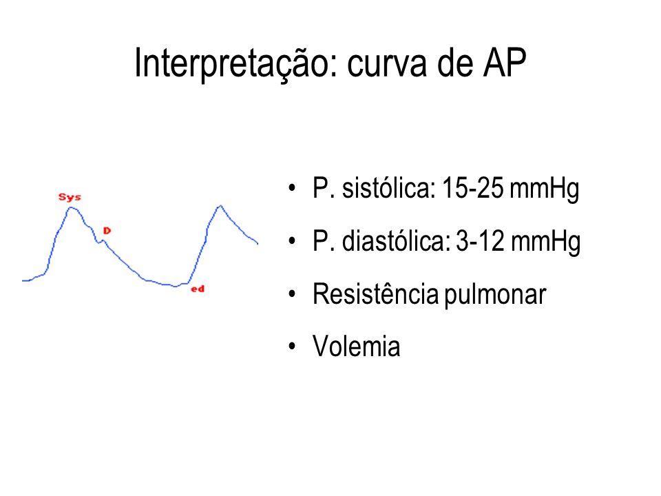 Interpretação: curva de AP