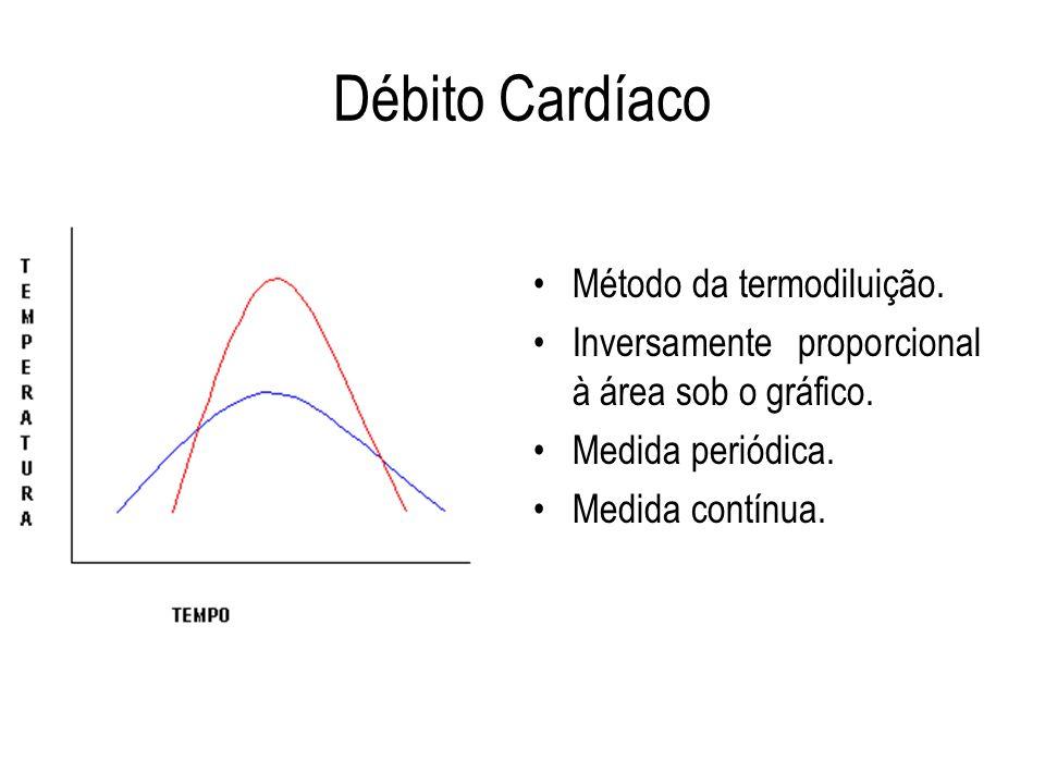 Débito Cardíaco Método da termodiluição.
