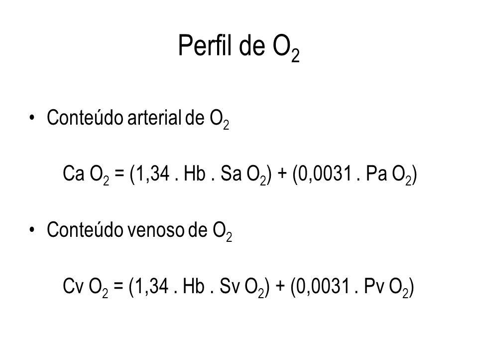 Perfil de O2 Conteúdo arterial de O2