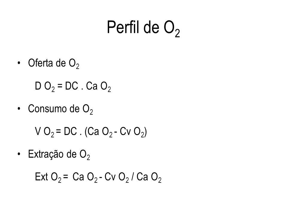 Perfil de O2 Oferta de O2 D O2 = DC . Ca O2 Consumo de O2