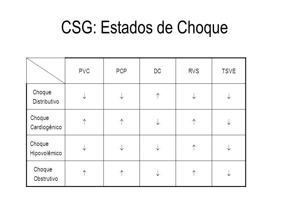 CSG: Estados de Choque PVC PCP DC RVS TSVE Choque Distributivo  
