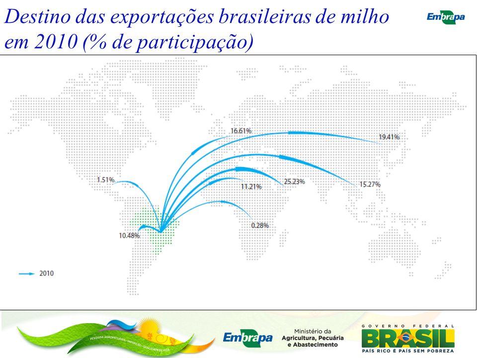 Destino das exportações brasileiras de milho em 2010 (% de participação)