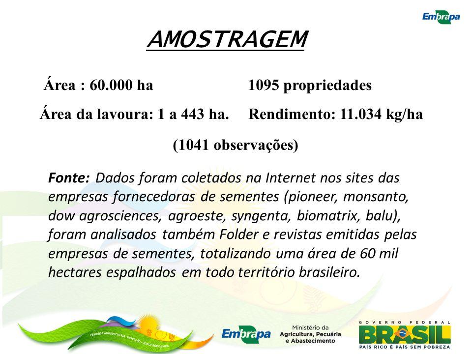 AMOSTRAGEM Área : 60.000 ha 1095 propriedades