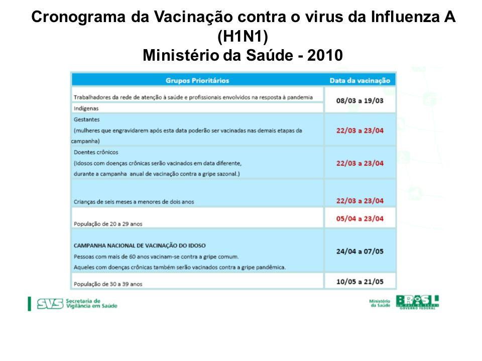 Cronograma da Vacinação contra o virus da Influenza A (H1N1)