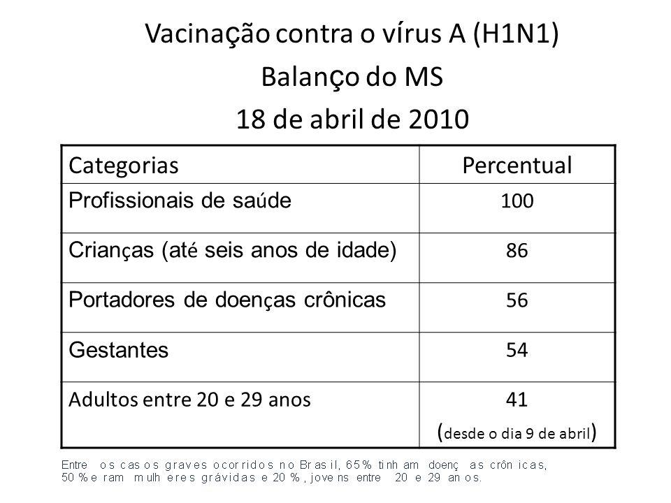 Vacinação contra o vírus A (H1N1) Balanço do MS 18 de abril de 2010