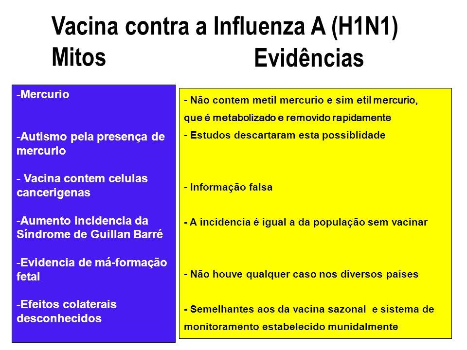 Vacina contra a Influenza A (H1N1) Mitos Evidências