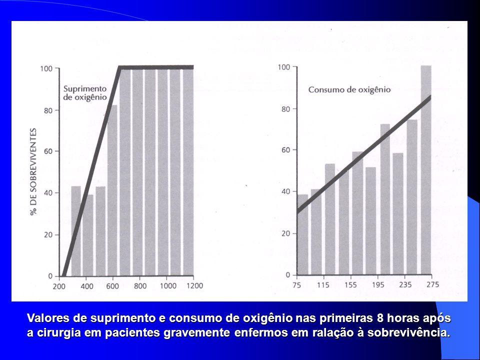 Valores de suprimento e consumo de oxigênio nas primeiras 8 horas após a cirurgia em pacientes gravemente enfermos em ralação à sobrevivência.