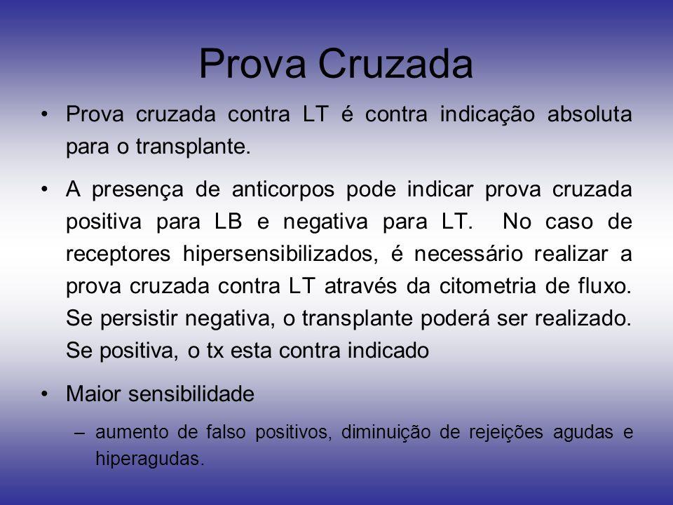 Prova Cruzada Prova cruzada contra LT é contra indicação absoluta para o transplante.