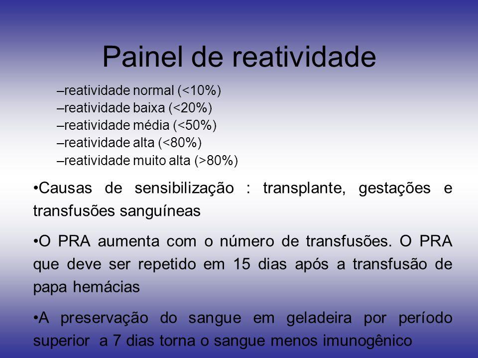 Painel de reatividade reatividade normal (<10%) reatividade baixa (<20%) reatividade média (<50%)