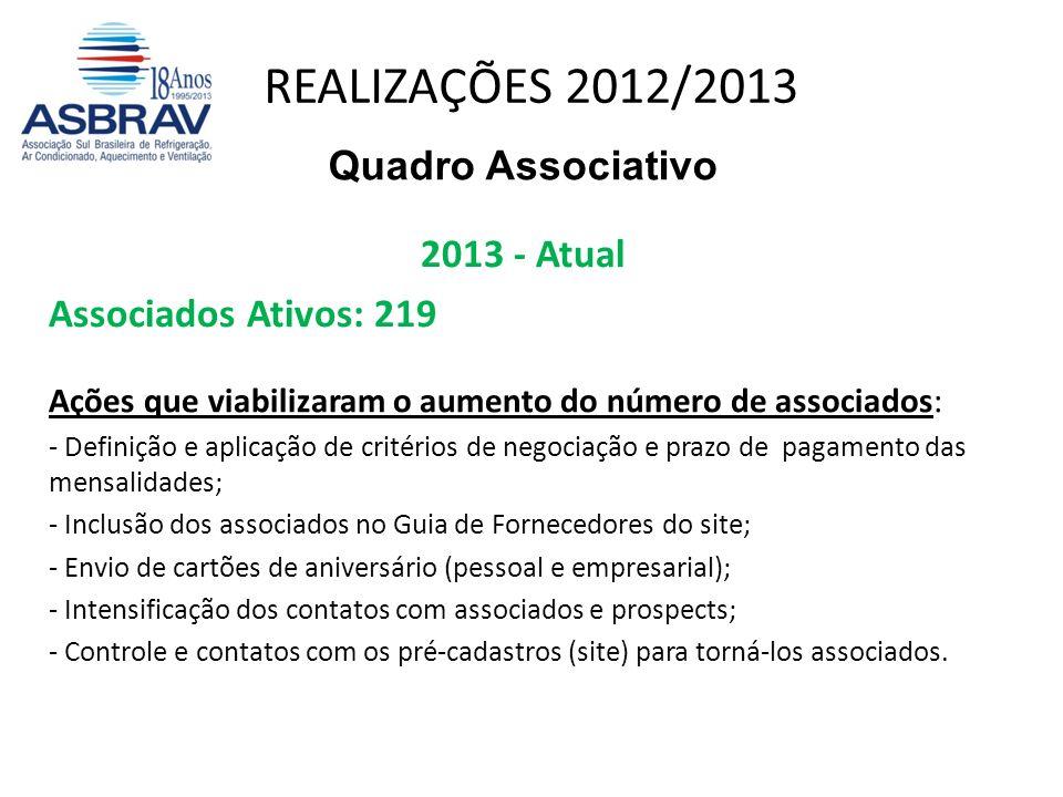 REALIZAÇÕES 2012/2013 Quadro Associativo 2013 - Atual