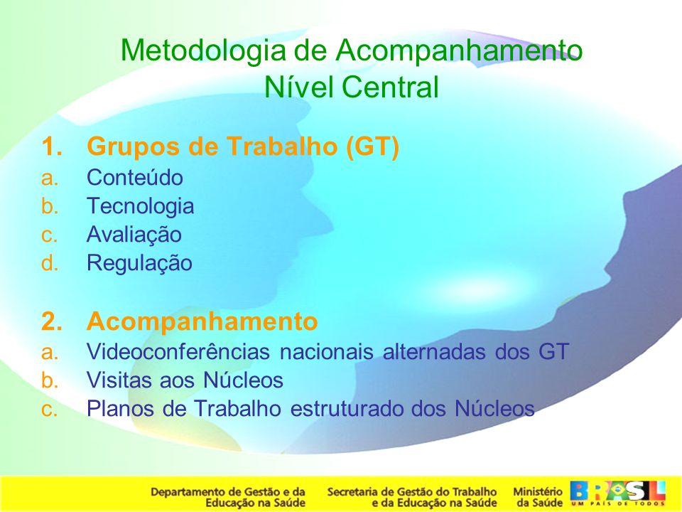 Metodologia de Acompanhamento Nível Central