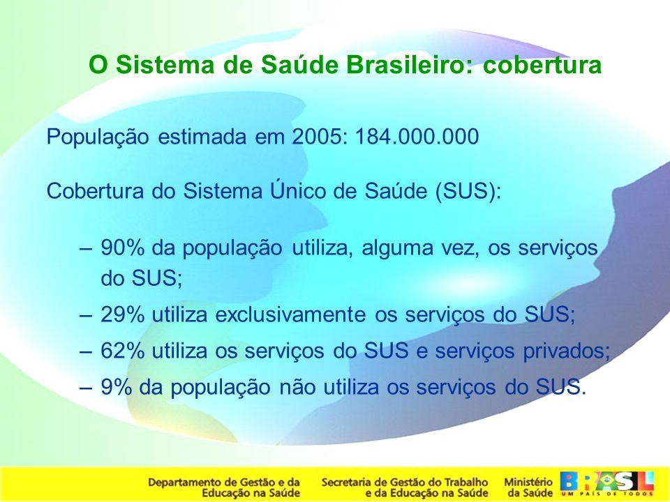 O Sistema de Saúde Brasileiro: cobertura