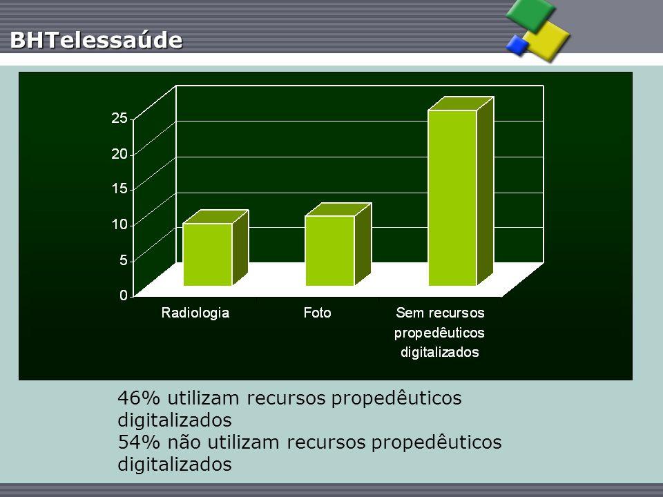 46% utilizam recursos propedêuticos digitalizados