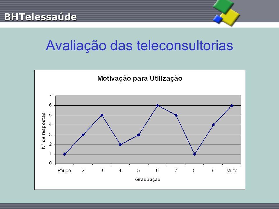 Avaliação das teleconsultorias