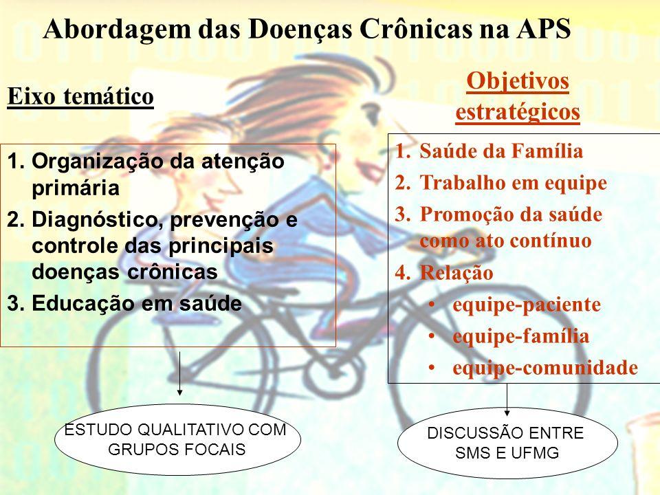 Abordagem das Doenças Crônicas na APS Objetivos estratégicos