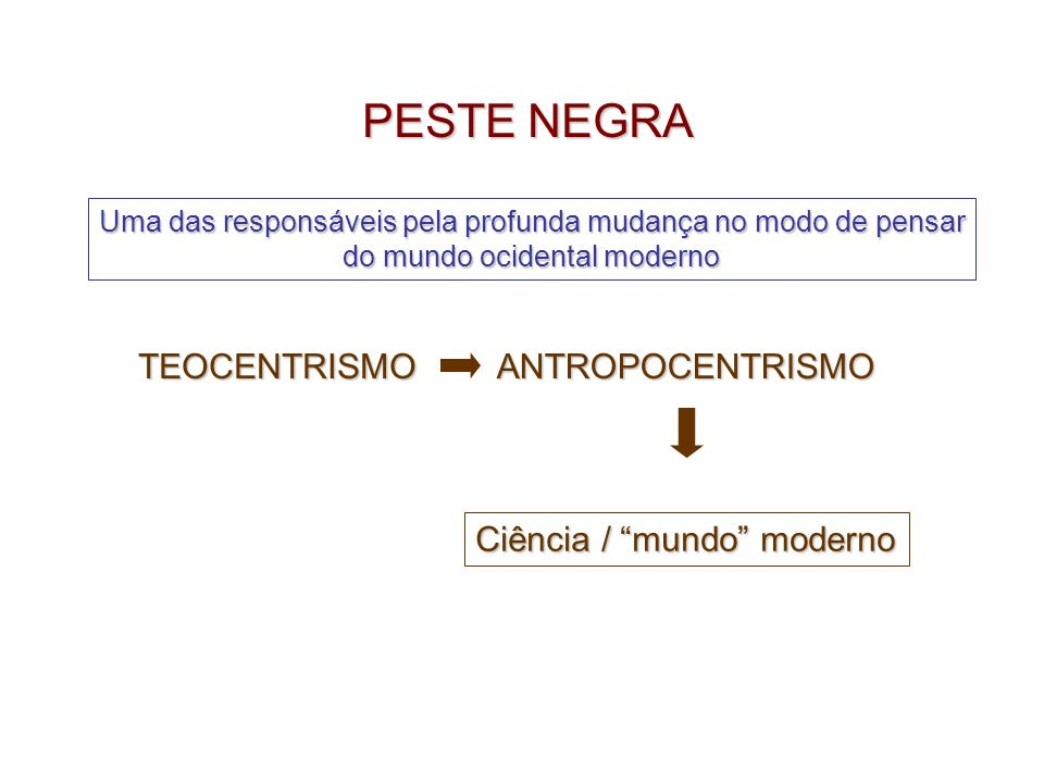 PESTE NEGRA TEOCENTRISMO ANTROPOCENTRISMO Ciência / mundo moderno