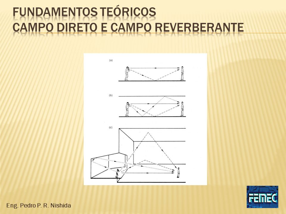 Fundamentos teóricos campo direto e campo reverberante