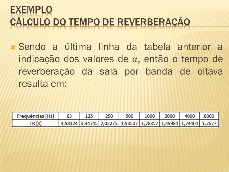 Exemplo cálculo do tempo de reverberação