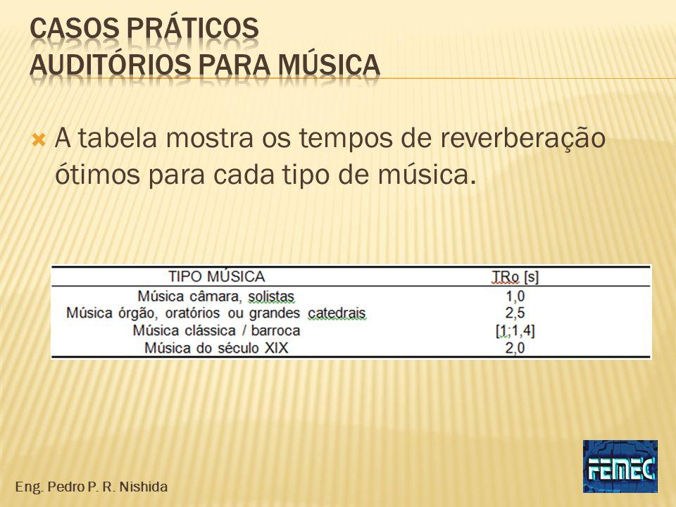 Casos práticos auditórios para música